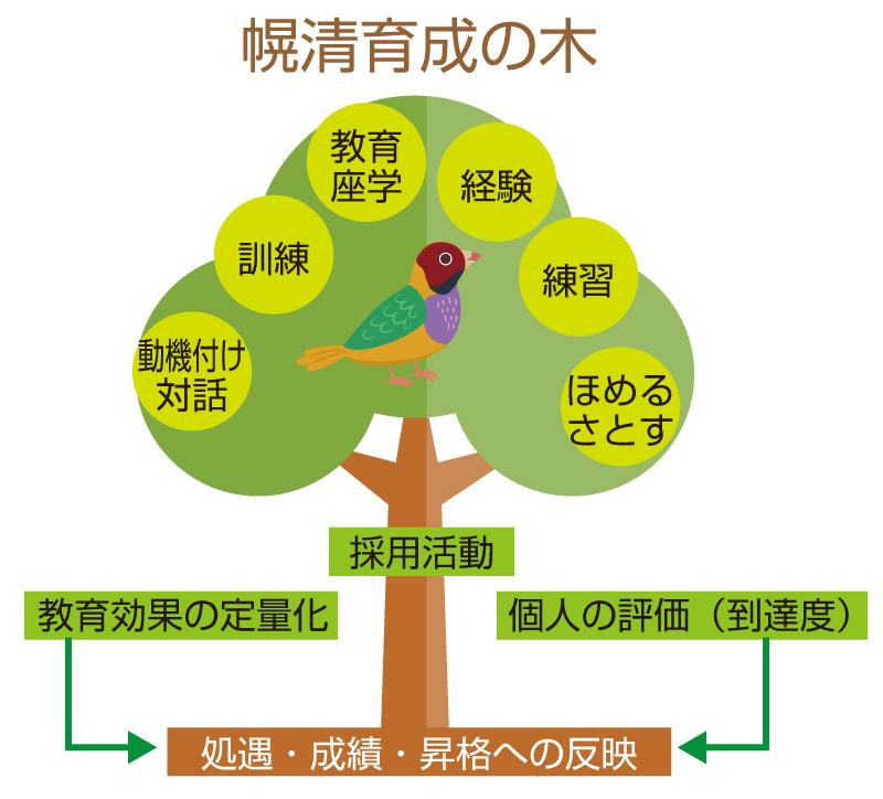 ikusei-wood